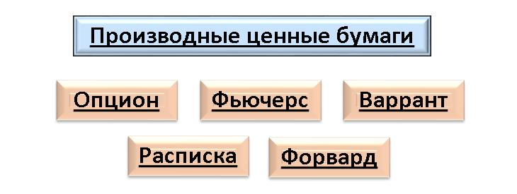 Основные виды производных ценных бумаг