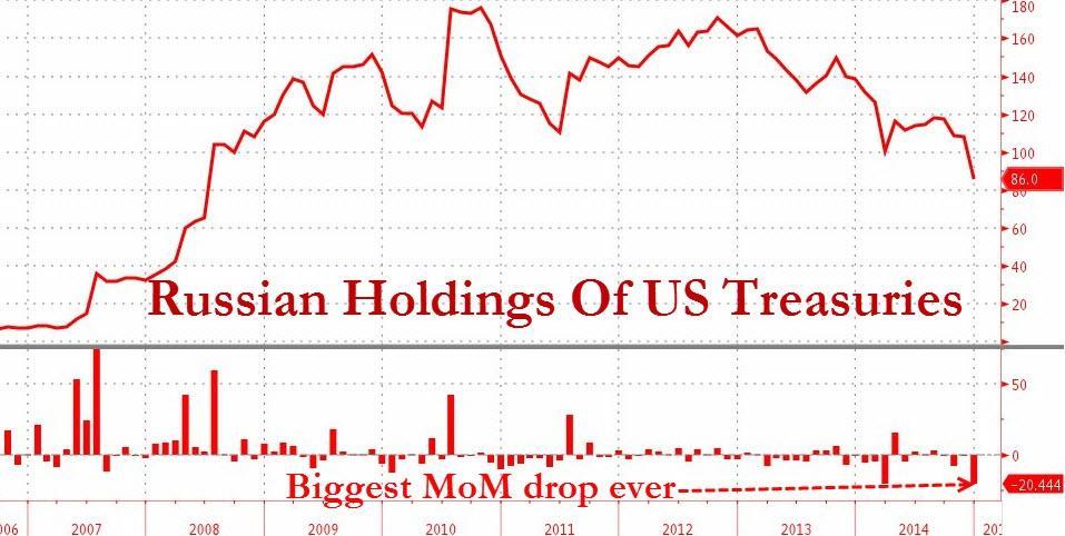 Трезвый подход к экономике: российские инвестиции в US Treasuries