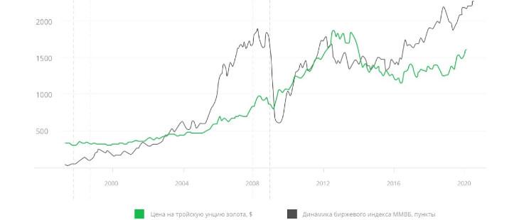 Обезличенный металлический счет динамика стоимости золота