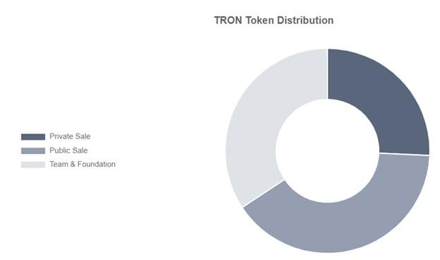 Распределение токенов на ICO