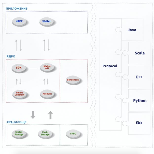 Смарт-контракты TRON могут быть написаны на Solidity (Ethereum) и ряде других языков.