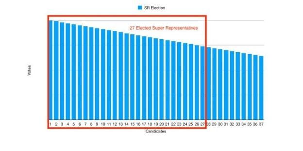 Выбор супер-представителей, исходя из количества голосов.