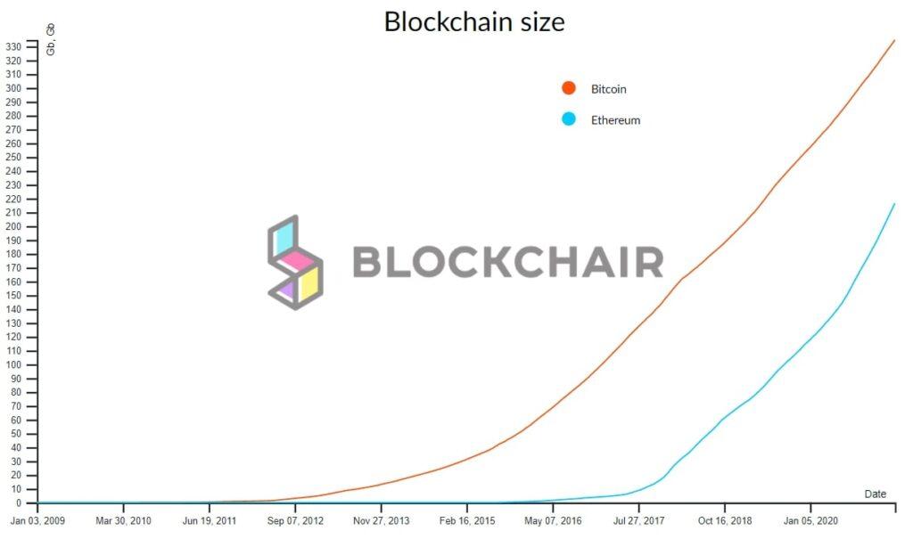 Saito. Обзор и отзывы о новом виде блокчейна.