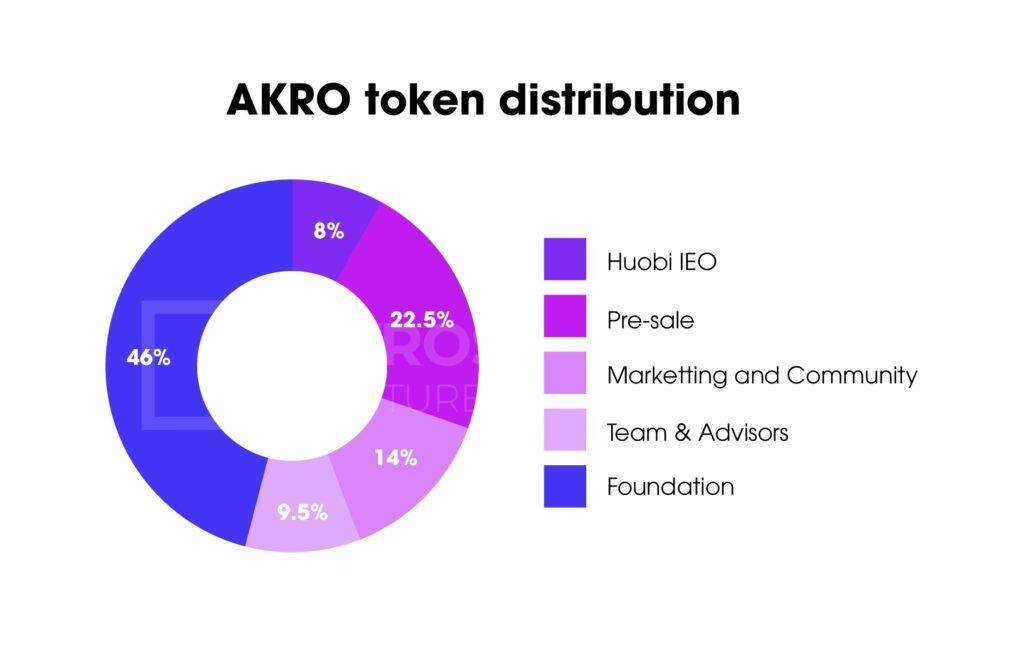 Рисунок 1: Распределение токенов AKRO