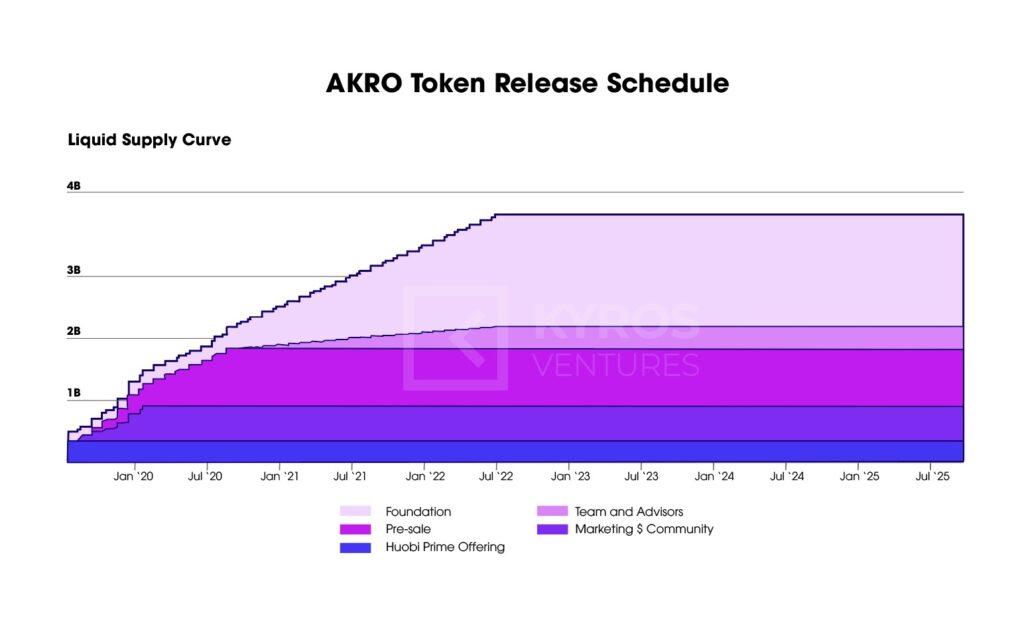 Рисунок 5: График выпуска токенов AKRO