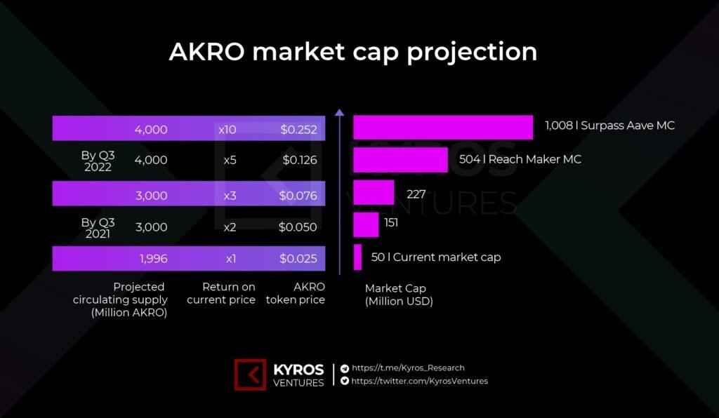 Рисунок 7: Прогноз рыночной капитализации AKRO