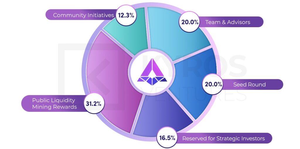 Рисунок 1. Распределение токенов APY