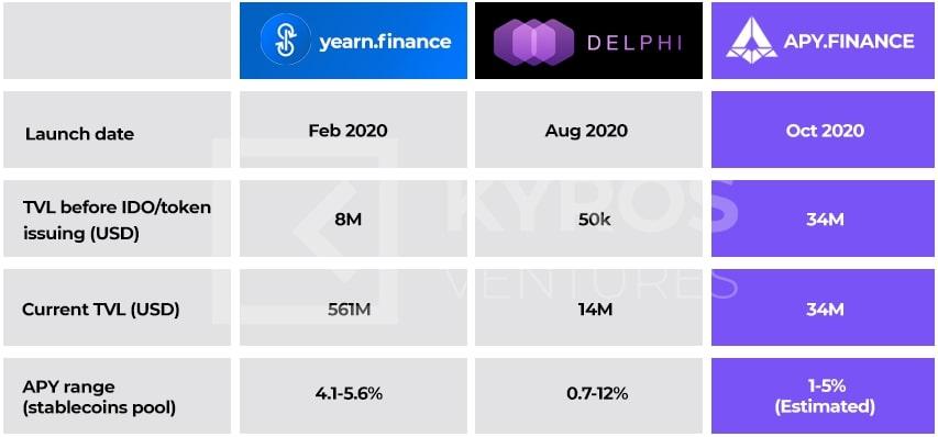 Рисунок 3. APY.Finance в сравнении с Yearn.finance и Delphi