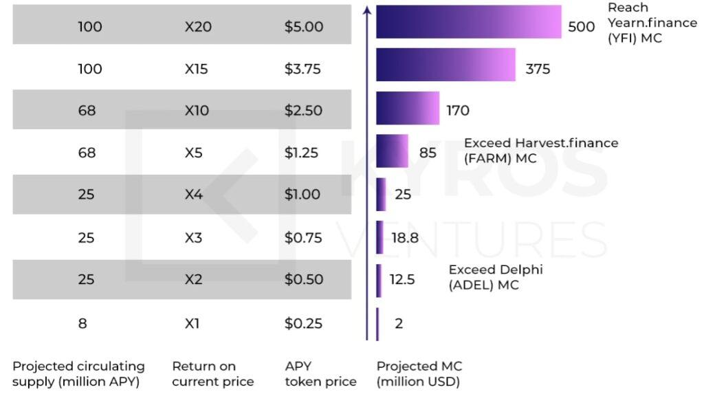 Рисунок 5. Прогноз рыночной капитализации APY в будущем