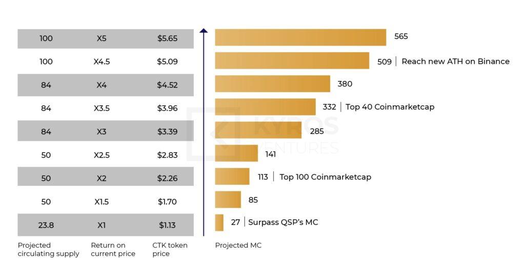 Рисунок 8: Прогноз рыночной капитализации CTK в будущем