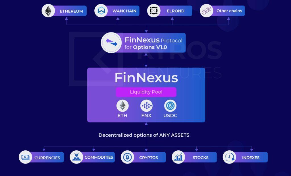 Рисунок 1: Модель FinNexus