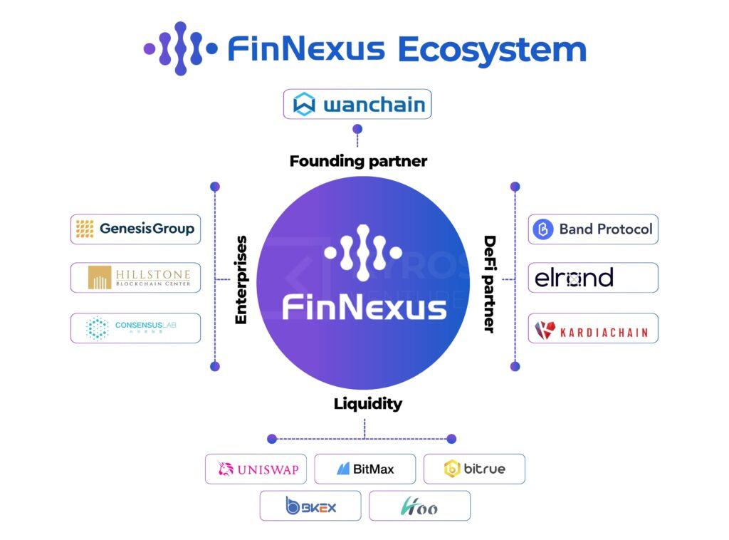 Рисунок 3: Экосистема FinNexus