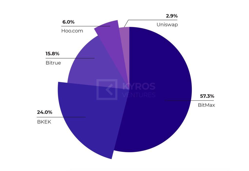 Рисунок 4: Доля объема FNX на 5 крупнейших биржах (Источник: Coingecko)