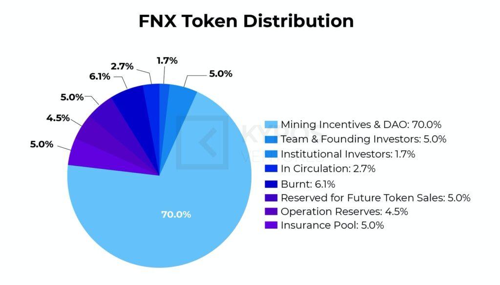 Рисунок 5: Токеномика FNX