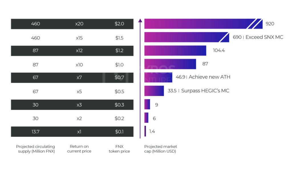 Рисунок 9: Прогноз рыночной капитализации FNX