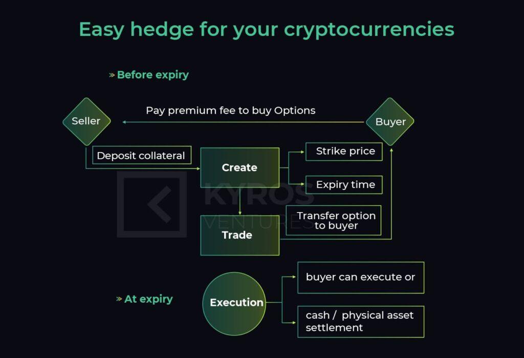 Hedget Protocol - Обзор и отзывы о децентрализованной платформе для торговли опционами.
