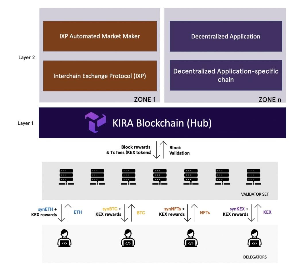 Kira Network - Как увеличить ликвидность  NFT? Отзывы и прогноз цены токена KEX.
