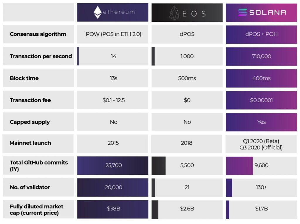 Solana - Отзывы о блокчейне для  децентрализованных приложений