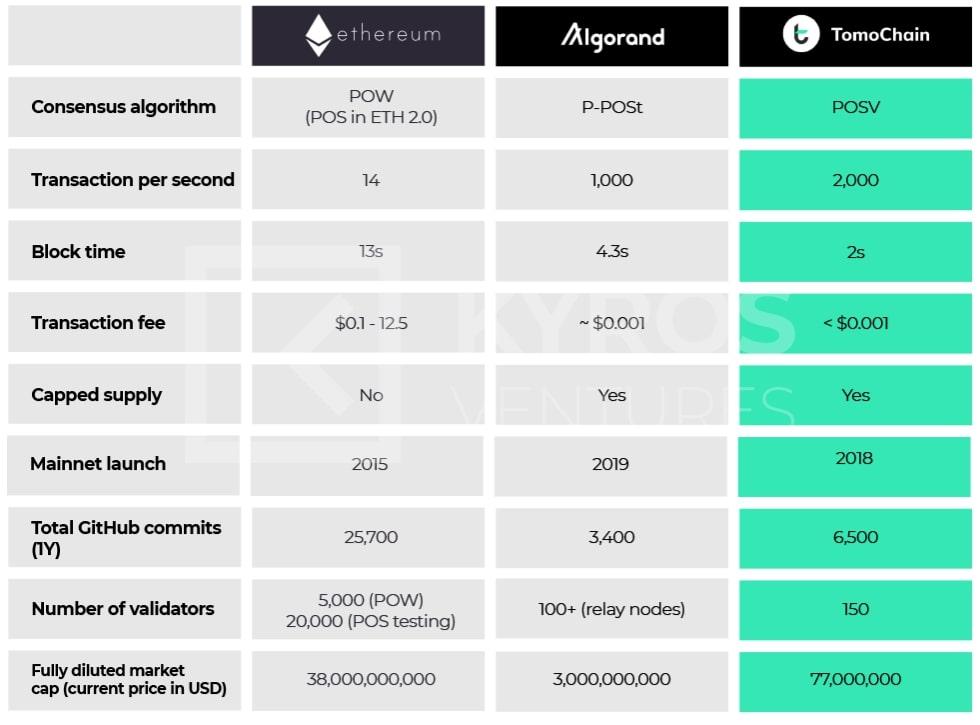 Рисунок 4. Сравнение Ethereum, Algorand и TomoChain с акцентом на количество транзакций в секунду, комиссию за транзакцию, количество валидаторов и полностью разбавленную рыночную капитализацию.