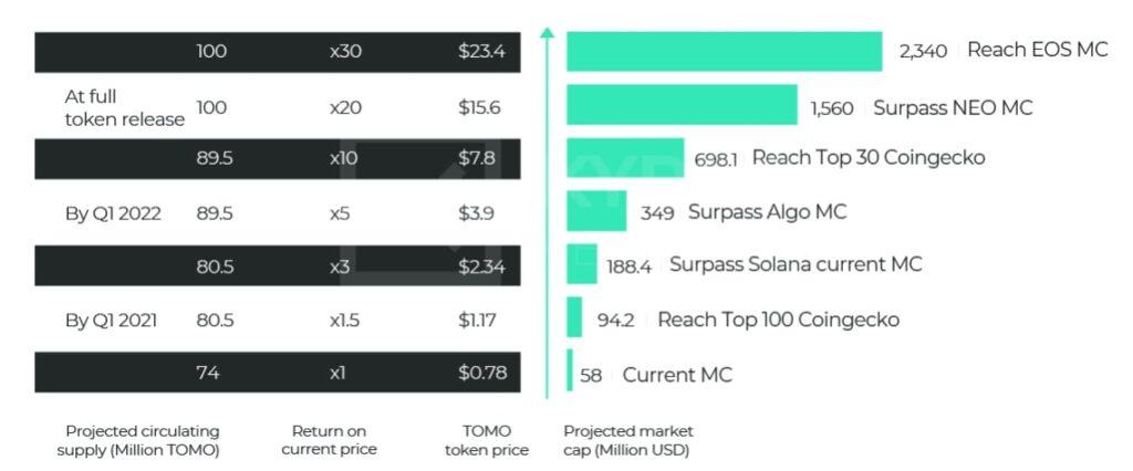 Рисунок 7. Прогноз рыночной капитализации TOMO на 2021-2026 гг.