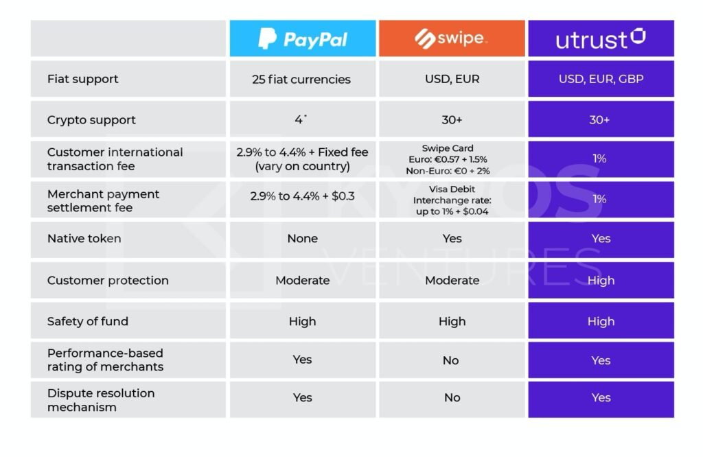 UTRUST - стартап, привлёкший 21 млн $. Отзывы инвесторов. Token UTK.